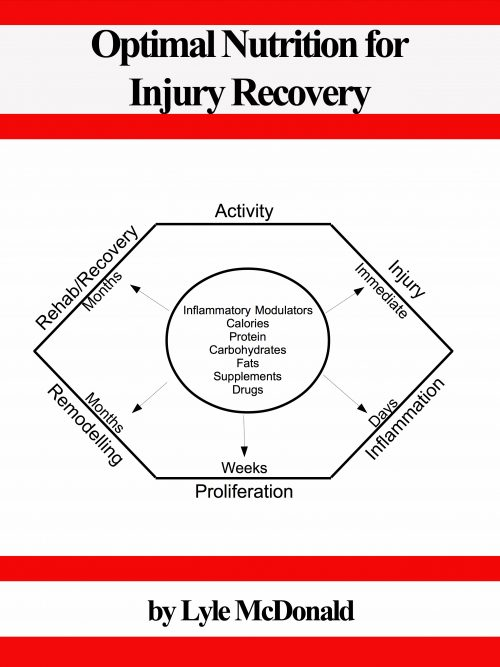 Optimal Nutrition for Injury Recovery Cover